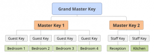 Master key security system